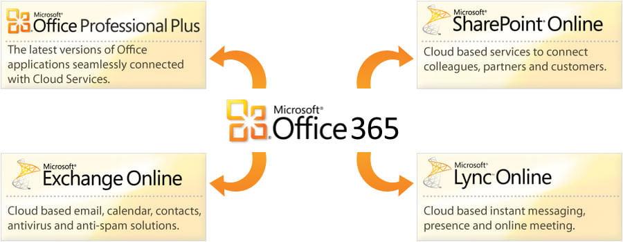 Office 365, la soluzione aziendale chiavi in mano. 2