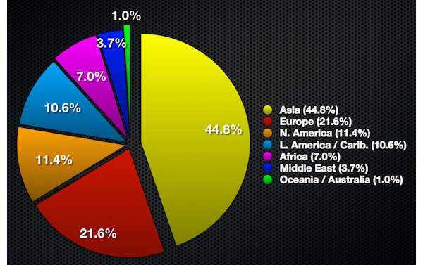 internet.users_.per_.region.2012