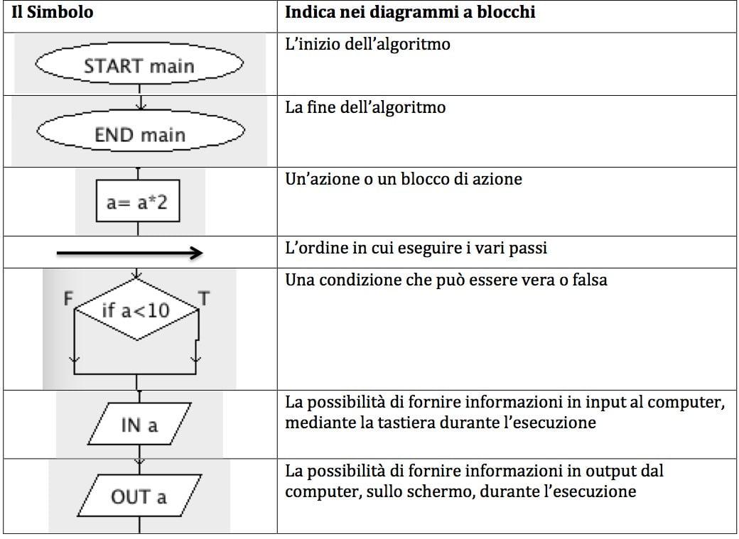L'algoritmo °3