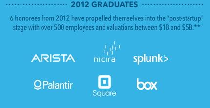 Sono queste le start-up più importanti nel mondo? 1