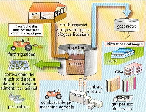 Centrale-a-biogas