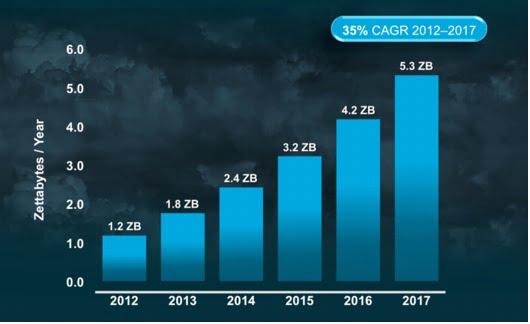 Global-Cloud-Traffic-2012-2017-2-Cisco