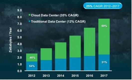 Global-Cloud-Traffic-2012-2017-Cisco1