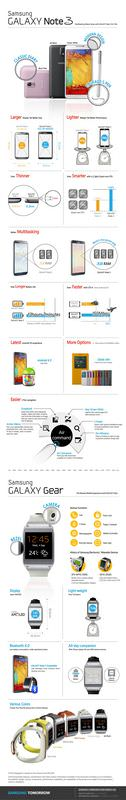 infographic-GALAXY-NOTE-3-Gear