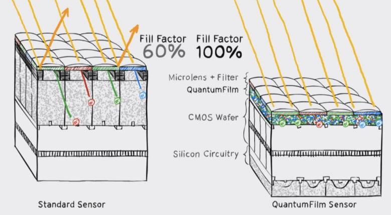 invisage-quantumfilm-comparison