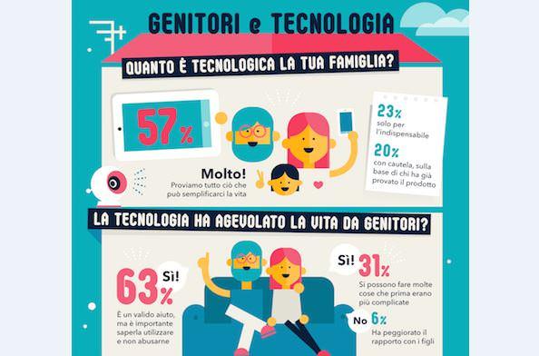 Genitori e tecnologia: l'indagine D-Link svela le abitudini delle famiglie italiane 1