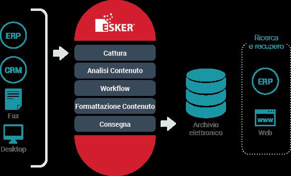 Arriva Esker Anywhere, la nuova applicazione mobile che rende possibile approvare richieste d'acquisto e fatture in mobilità. E il ciclo passivo diventa più veloce (P2P) 1