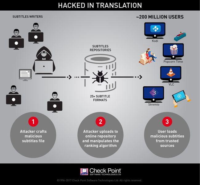Check Point spiega come gli hacker usano i sottotitoli per controllare milioni di dispositivi 2
