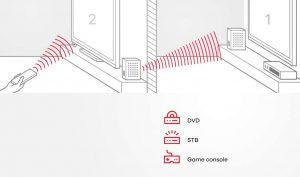 One for All Trasmettitore HDMI Wireless SV 1760 9