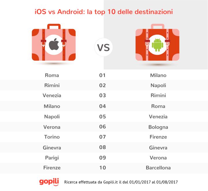 Dimmi che smartphone usi e ti dirò come viaggi : iOS vs Android 2