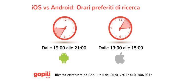Dimmi che smartphone usi e ti dirò come viaggi : iOS vs Android 4