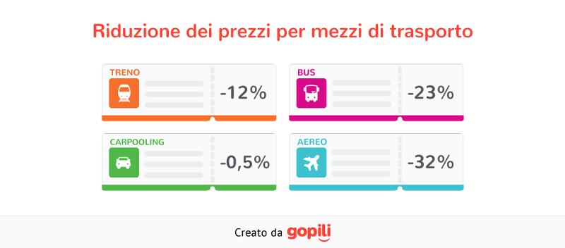 Viaggiare a Settembre é il 23% più conveniente che in Agosto 5
