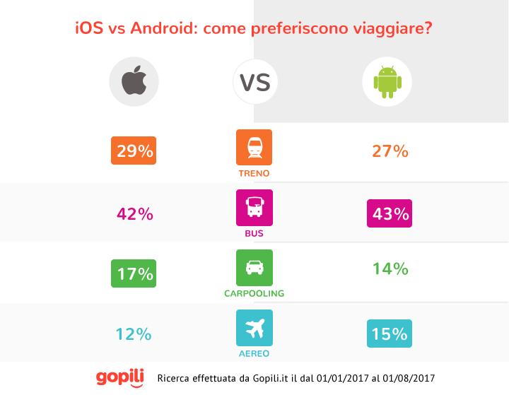 Dimmi che smartphone usi e ti dirò come viaggi : iOS vs Android 3