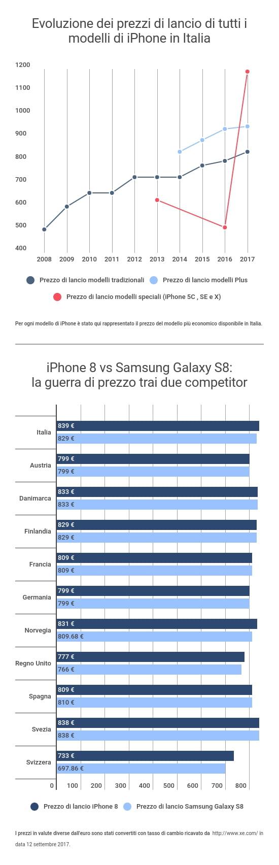 iPhone: i prezzi nel tempo, dal 3GS, all'8, all'X 2