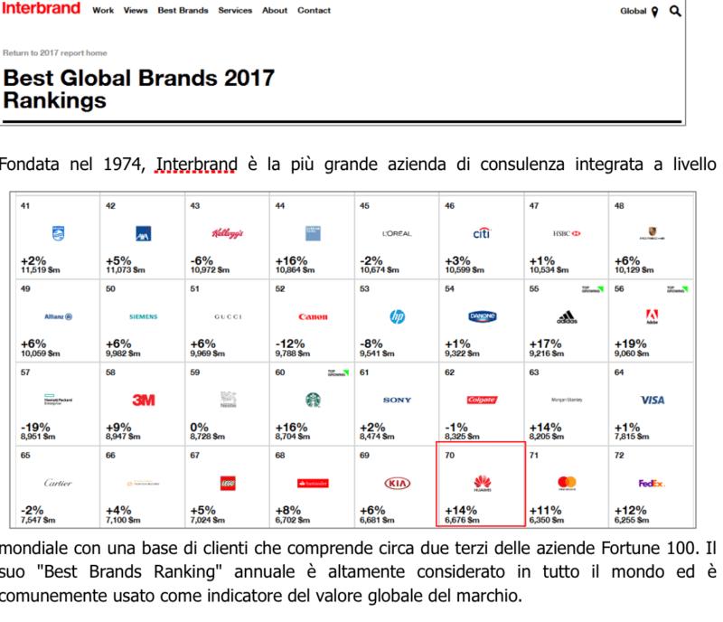 """Huawei si classifica al 70° posto nel """"Best Global Brands Report 2017"""" di Interbrand 2"""