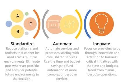 Come avere successo nel multi-cloud: standardizzare l'innovazione 2