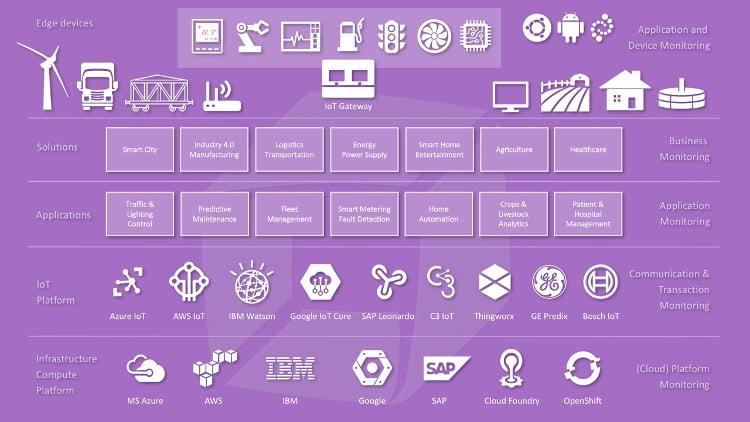 L'IoT porta nuove sfide all'IT: enorme mole di dati, complessità e app iper-dinamiche 2
