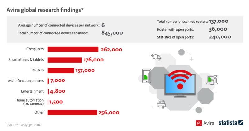 Avira Home Guard: un router su quattro è a rischio di attacchi hacker 5
