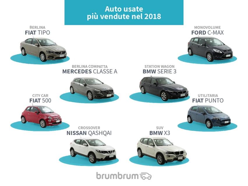 Rivendita diretta di auto online: il mercato dell'usato 2018 3