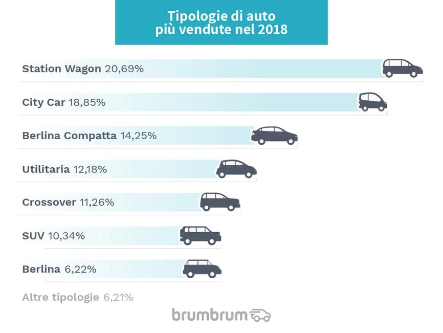 Rivendita diretta di auto online: il mercato dell'usato 2018 2