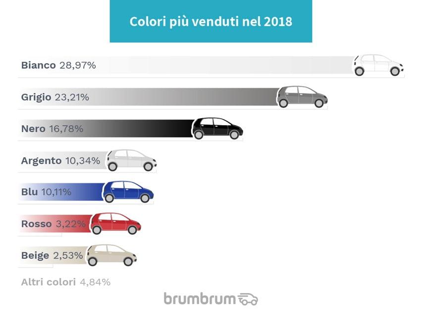 Rivendita diretta di auto online: il mercato dell'usato 2018 4