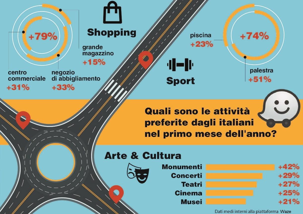 Quali sono le attività preferite dagli italiani  nel primo mese dell'anno? 2