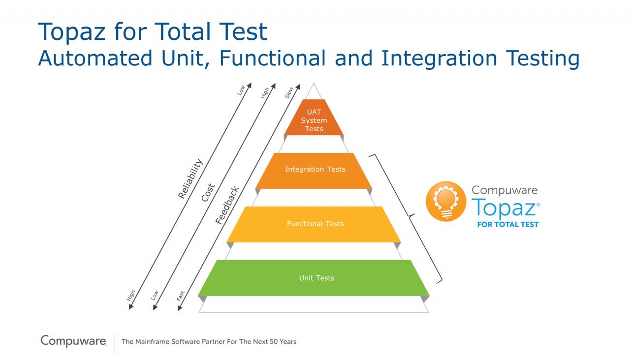 Compuware migliora i test automatizzati su Mainframe 2