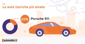 Ferrari Testarossa è l'auto dei sogni degli italiani 3
