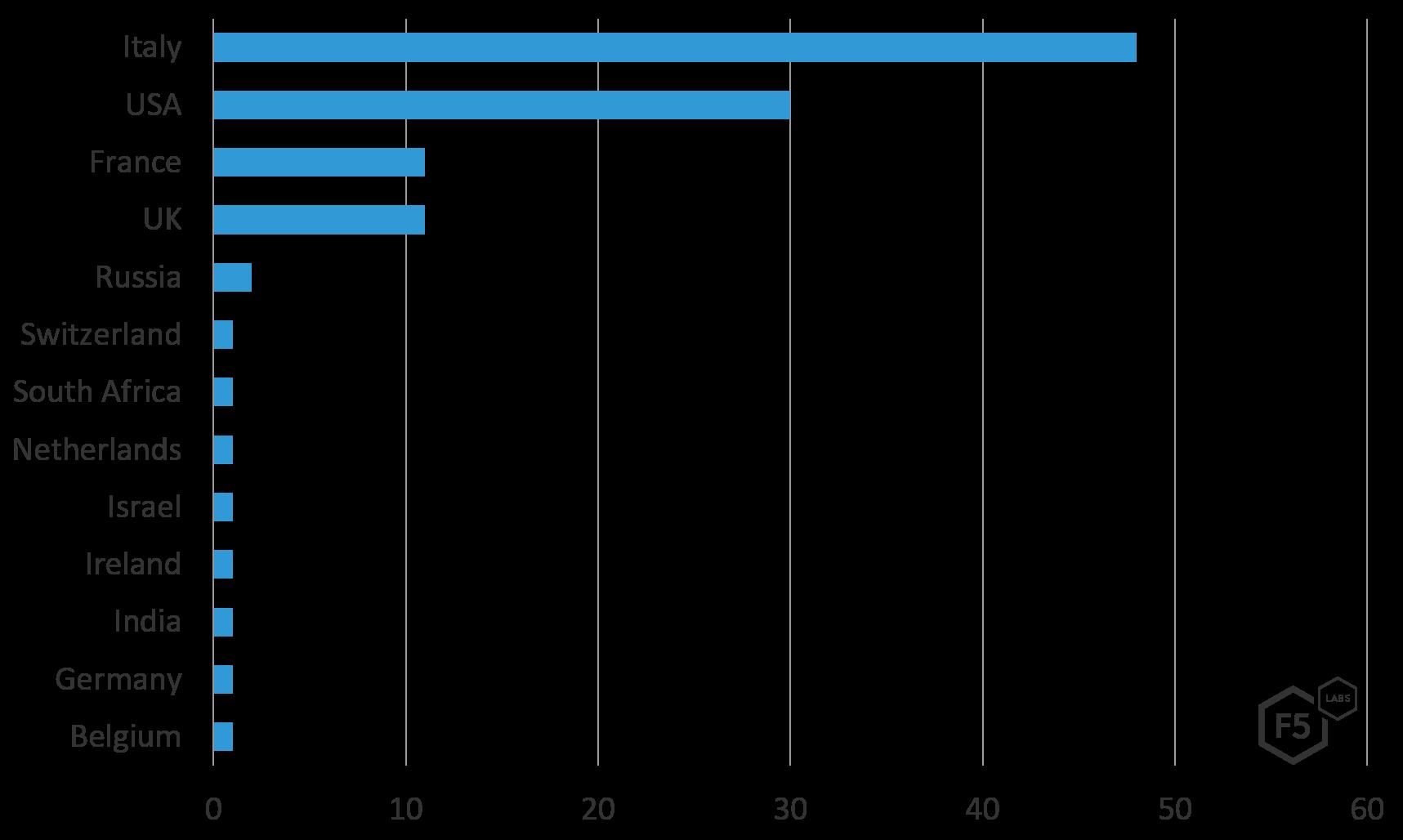 Gli attacchi contro i servizi finanziari online crescono, in particolare in Italia 2