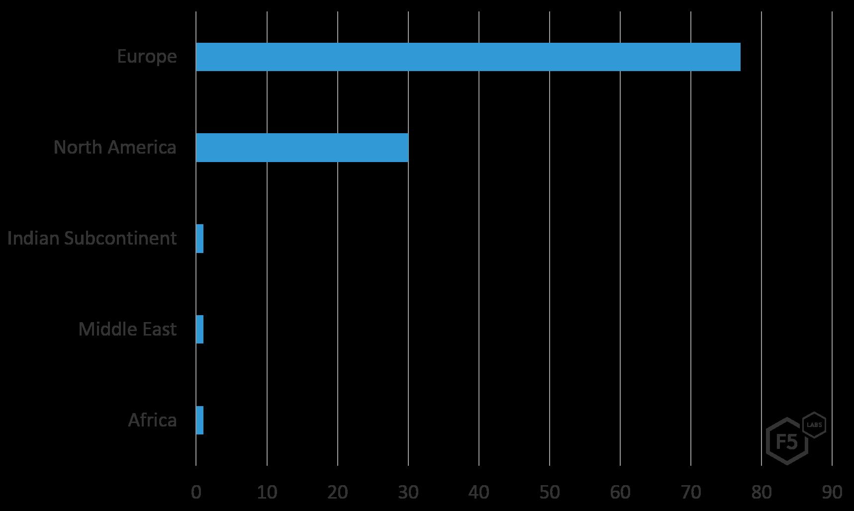 Gli attacchi contro i servizi finanziari online crescono, in particolare in Italia 3