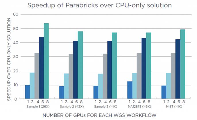L'AI di NetApp aiuta Parabricks ad accelerare  il sequenziamento del genoma 2