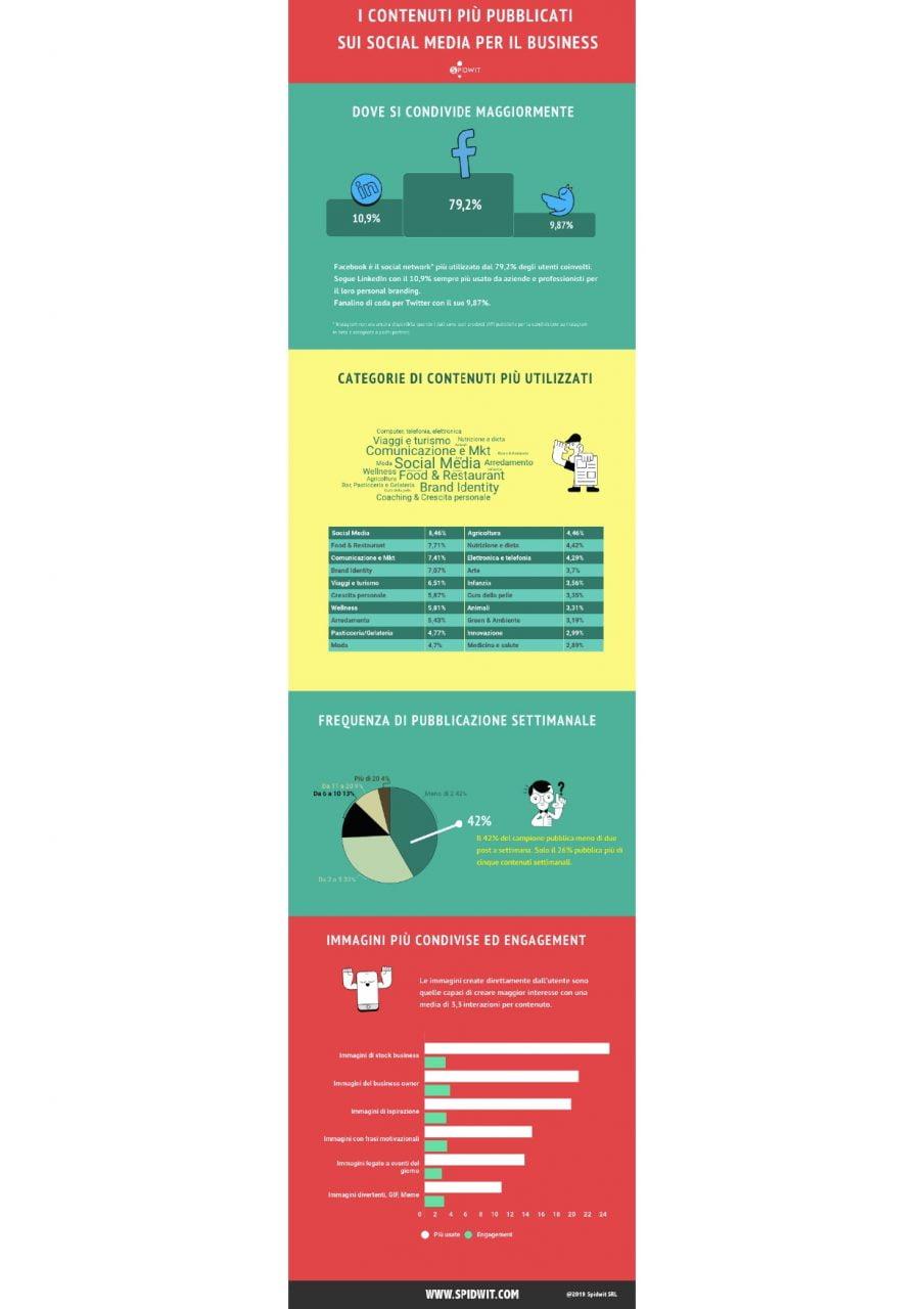 Social media marketing: i contenuti più pubblicati e condivisi dai social media manager 2