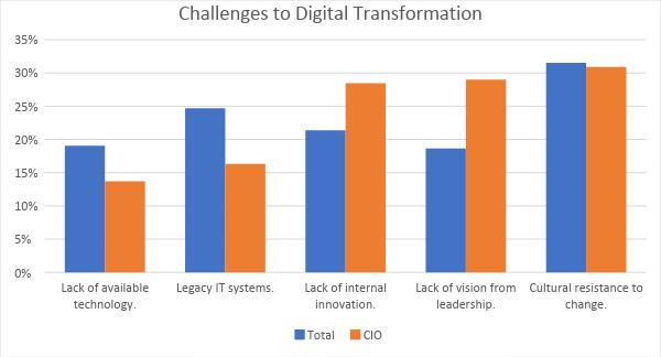 I CIO europei ostacolati dal top management nel percorso di trasformazione digitale 2