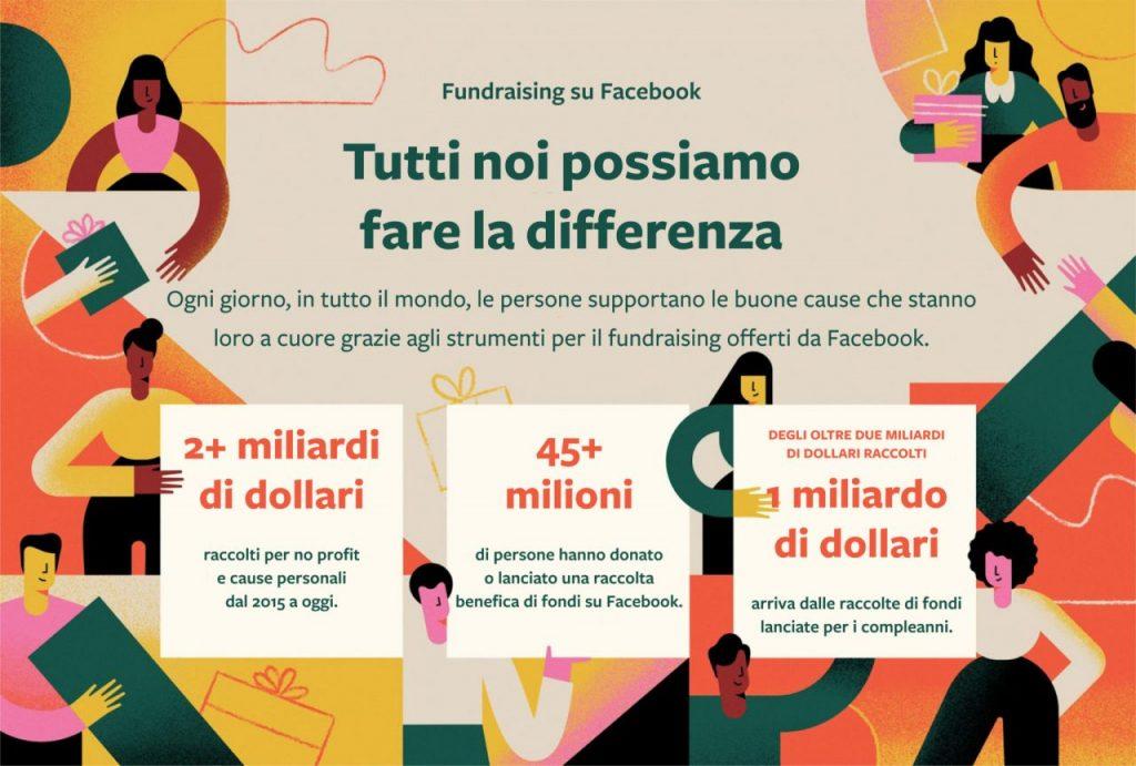 Oltre 2 miliardi di dollari raccolti tramite gli strumenti di beneficenza di Facebook 2