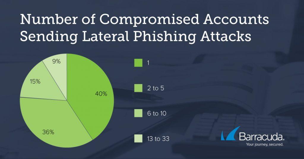 Barracuda individua un nuovo attacco di account takeover: il Lateral Phishing 3