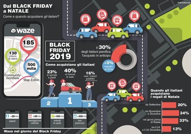Le abitudini di acquisto degli italiani dal Black Friday a Natale 2