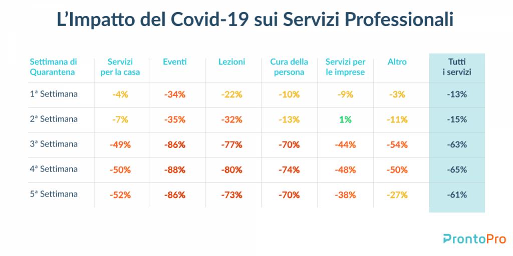 Coronavirus: l'impatto delle misure di contenimento sul mercato dei servizi professionali 2