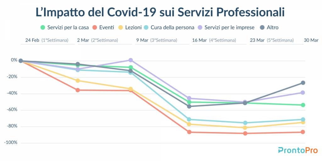 Coronavirus: l'impatto delle misure di contenimento sul mercato dei servizi professionali 3