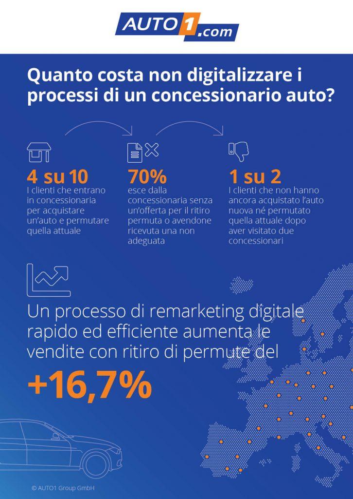 Concessionari auto: + 16% di vendite con ritiro permuta digitalizzando il processo di remarketing 2