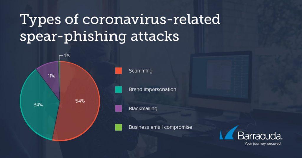 Attenzione alle truffe online che sfruttano il Coronavirus 2